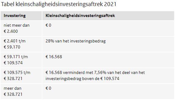 Kleinschaligheidsinvesteringsaftrek 2021